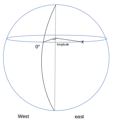 Interpolate missing coordinates for vessels tracking